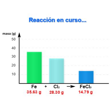 Formación del FeCl3